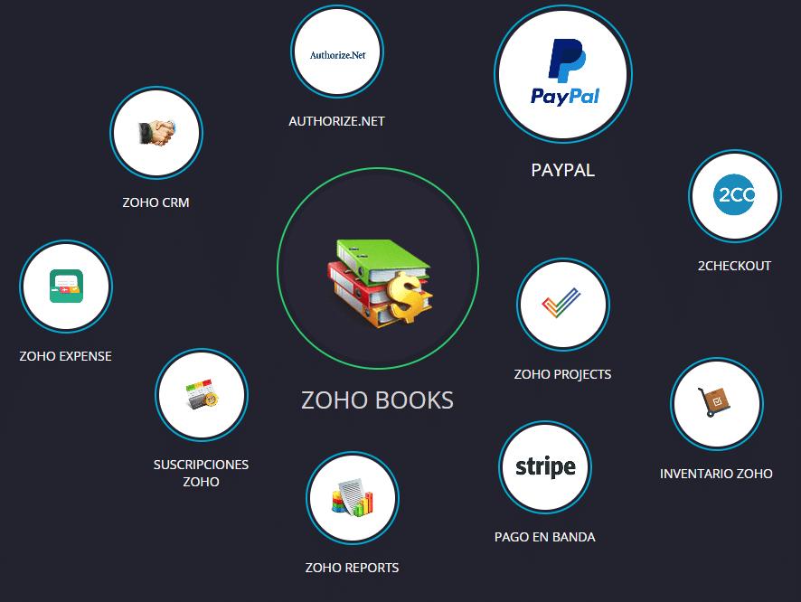 integraciones de zoho books
