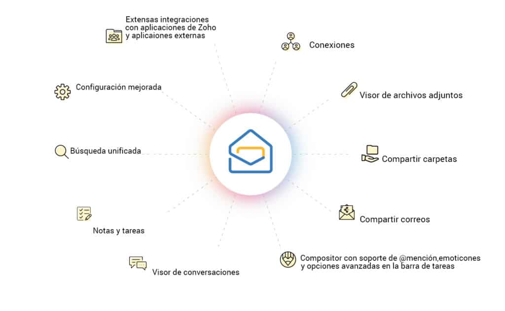 funciones avanzadas de zoho mail 2018