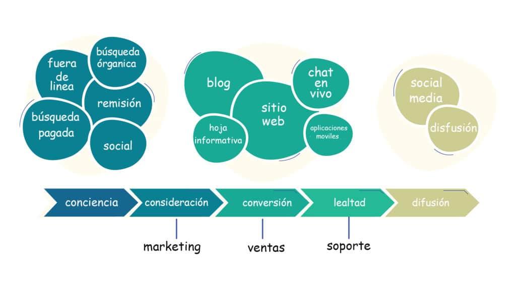 herramientas y canales de leads