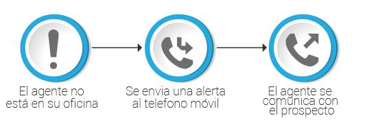automatizar tu CRM con la telefonía en la nube